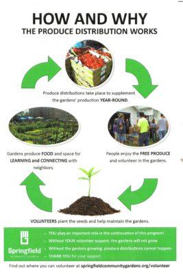 Grant Beach Neighborhood Produce Distribution Flyer 2